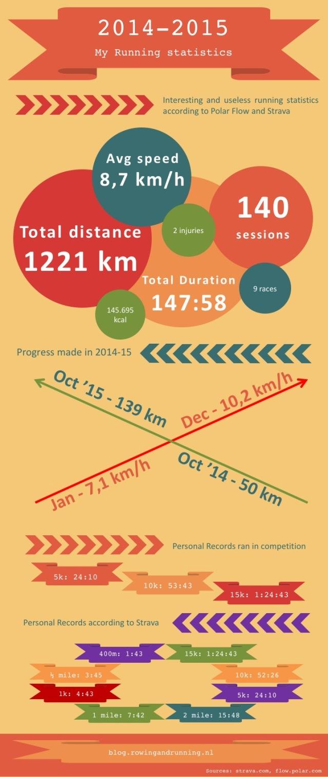 2014-15 Running infographic.jpg